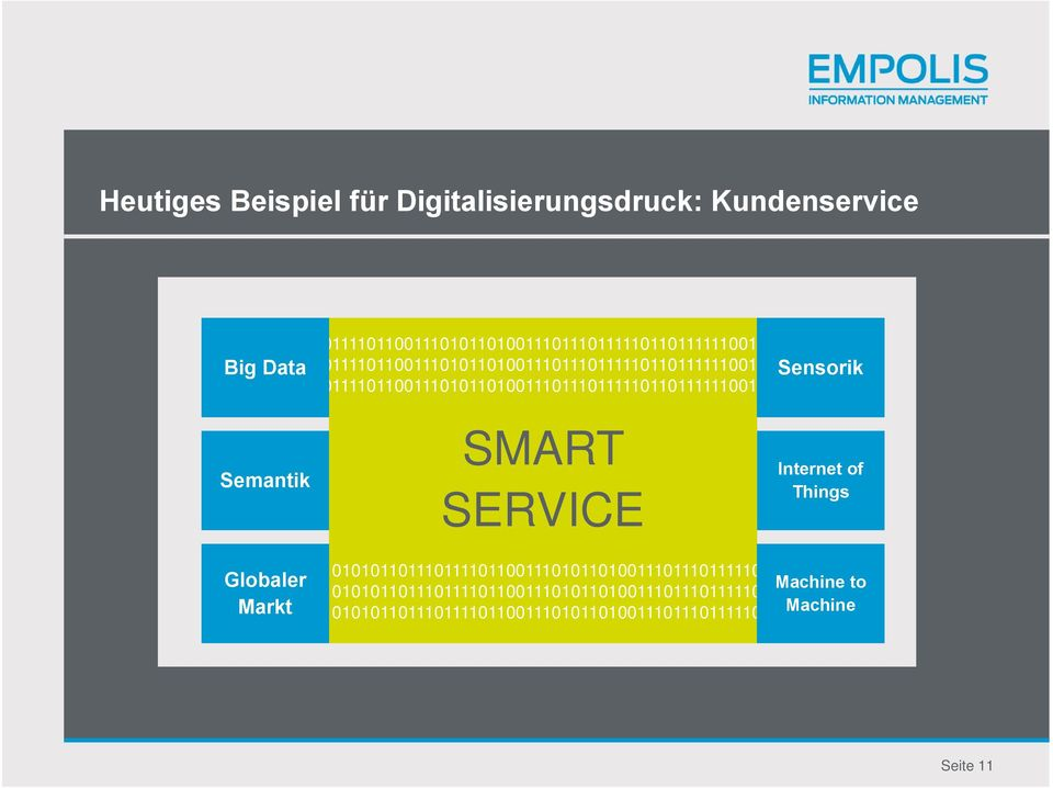 Semantik SMART SMART SERVICE Sensorik Internet of Things Globaler Markt 01010110111011110110011101011010011101110111110110111111001