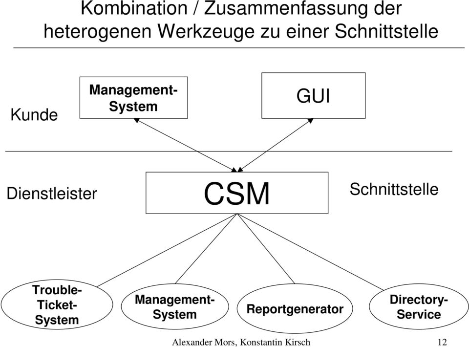 CSM Schnittstelle Trouble- Ticket- System Management- System