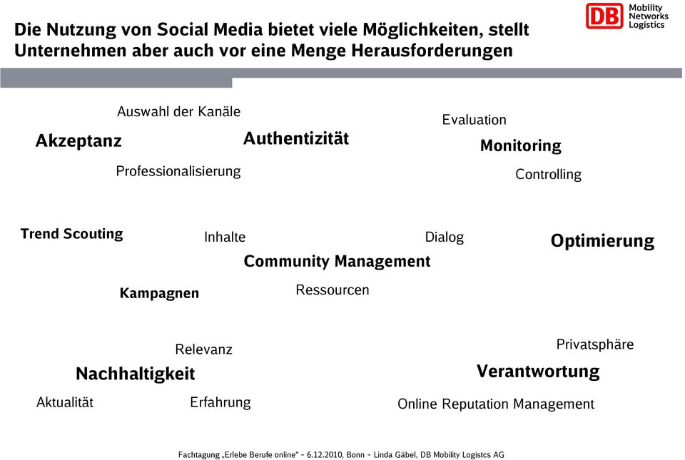 Monitoring Controlling Trend Scouting Kampagnen Inhalte Dialog Community Management Ressourcen