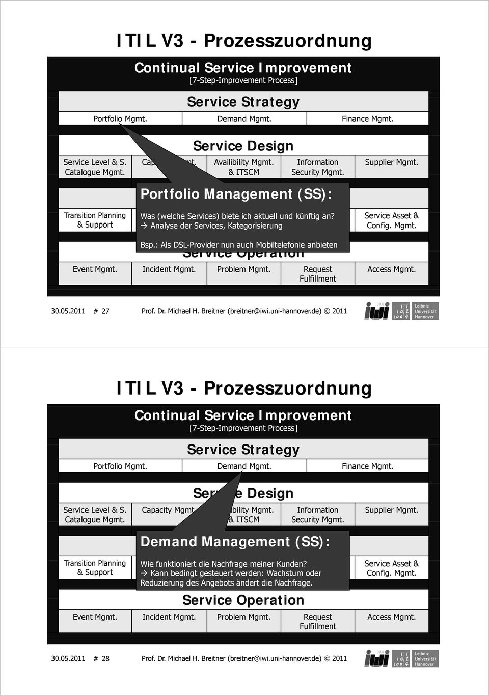 uni-hannover.de) 2011 ITIL V3 - Prozesszuordnung Demand Service Management Transition (SS): Change Wie funktioniert & Release die Nachfrage Service Validation ld meiner Kunden? Knowledge Mgmt.