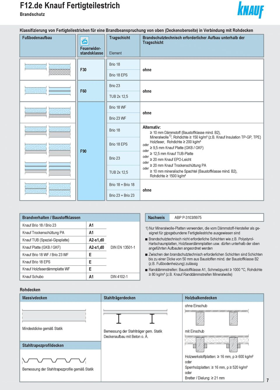 knauf fertigteilestrich pdf. Black Bedroom Furniture Sets. Home Design Ideas