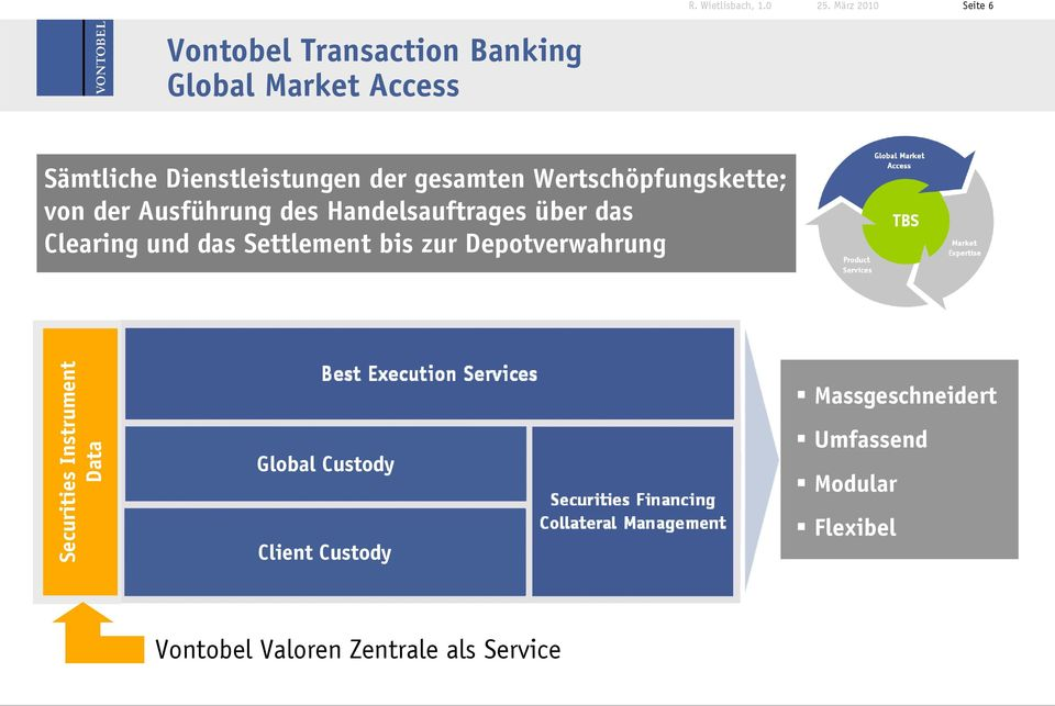 und das Settlement bis zur Depotverwahrung Securities Instrument Data Global Custody