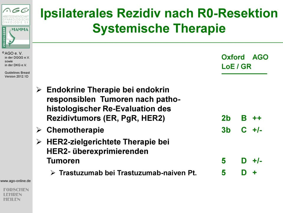 Re-Evaluation des Rezidivtumors (ER, PgR, HER2) 2b B ++ Chemotherapie 3b C +/-