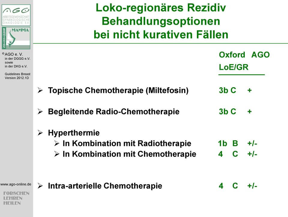 Radio-Chemotherapie 3b C + Hyperthermie In Kombination mit Radiotherapie 1b