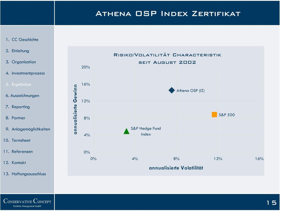 4% S&P Hedge Fund Index Athena OSP (IZ) S&P