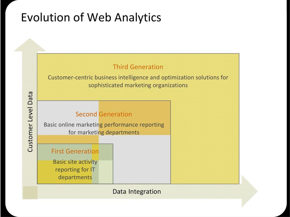 Data Second Generation Basic online marketing performance reporting for marketing