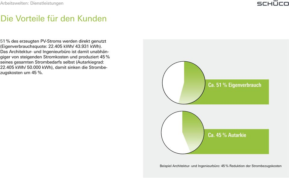 000 kwh), damit sinken die Strombezugskosten um 45 %. 51 % of the generated PV electricity is used directly (proportion of own power consumption: 22,405 kwh/ 43,931 kwh).