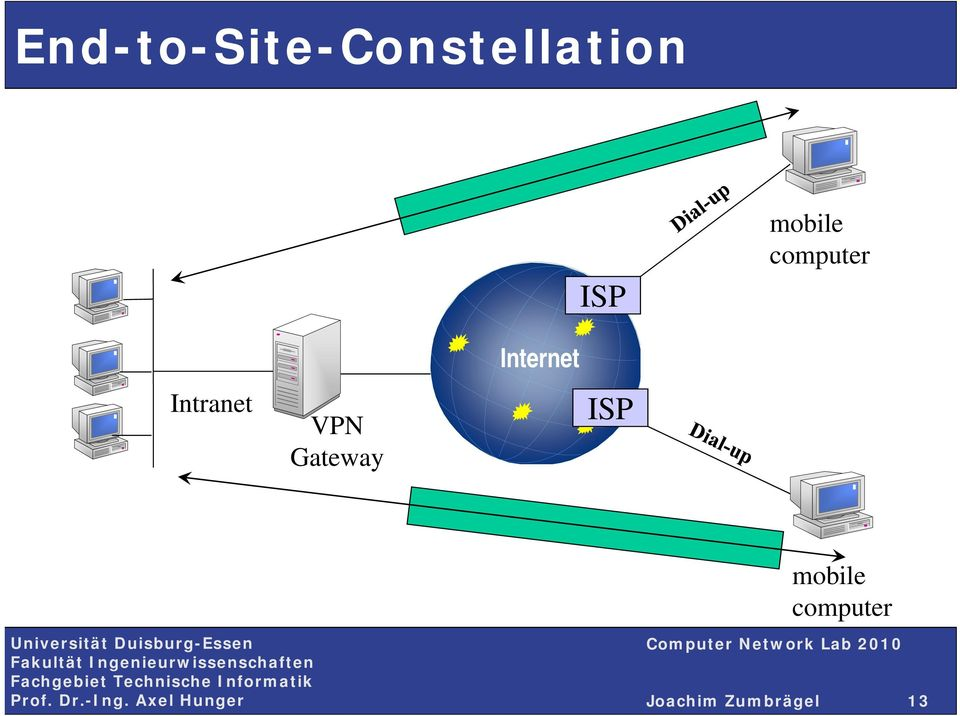 VPN Gateway Internet ISP