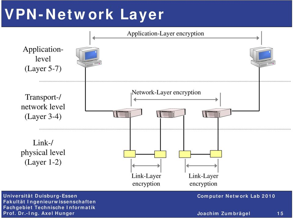 (Layer 3-4) Network-Layer encryption Link-/ physical level