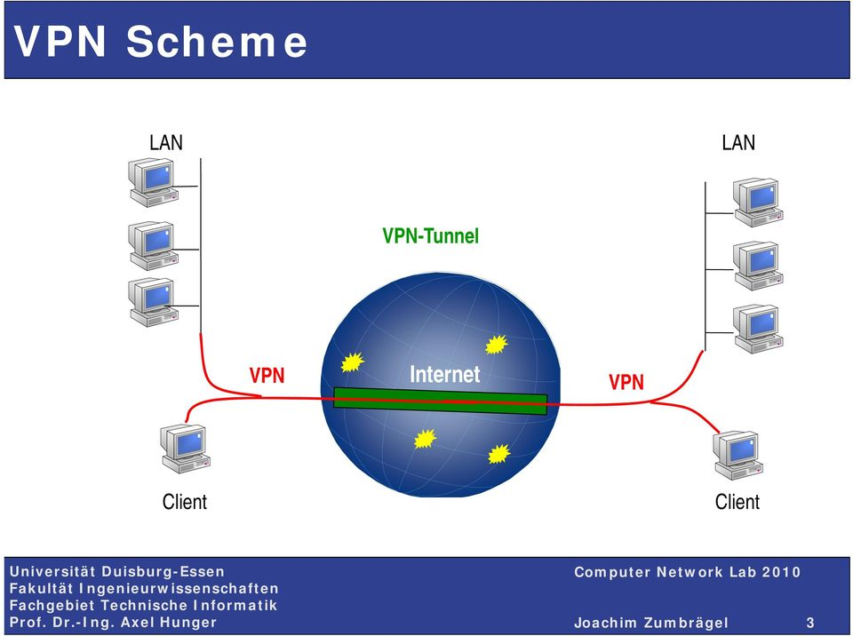Internet VPN Client