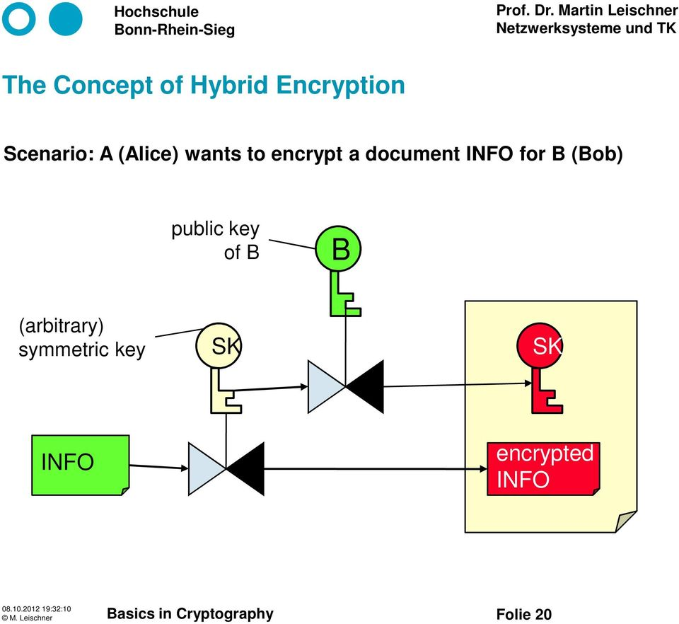 document for B (Bob) public key of B B