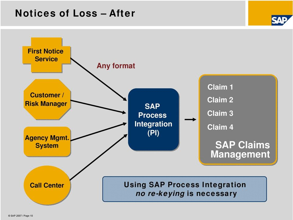 System SAP Process Integration (PI) Claim 1 Claim 2 Claim 3