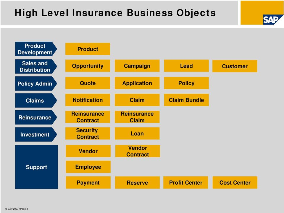 Claim Bundle Reinsurance Investment Support Reinsurance Contract Security Contract Vendor