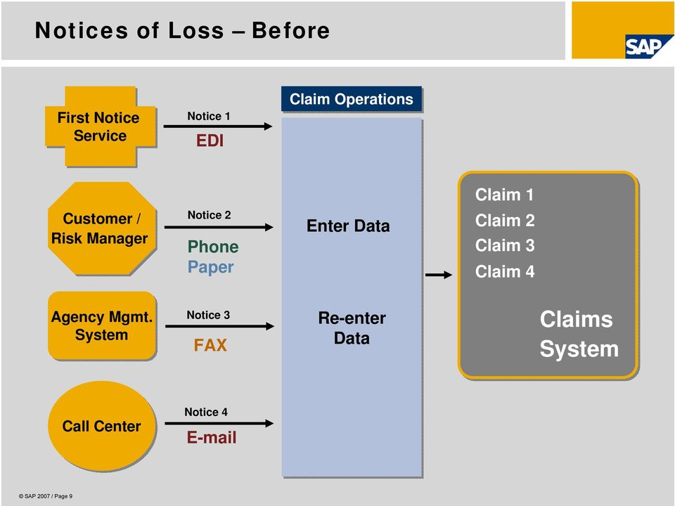Enter Data Claim 2 Claim 3 Claim 4 Agency Mgmt.