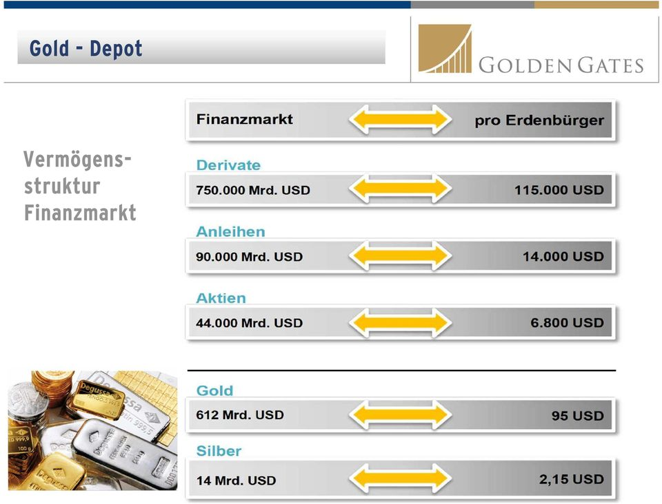 golddepot der usa