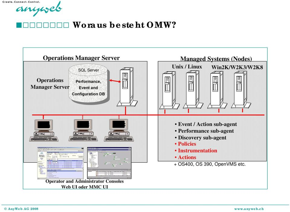 Operations Manager Server Performance, Event and Configuration DB WEB MMC MMC Event / Action