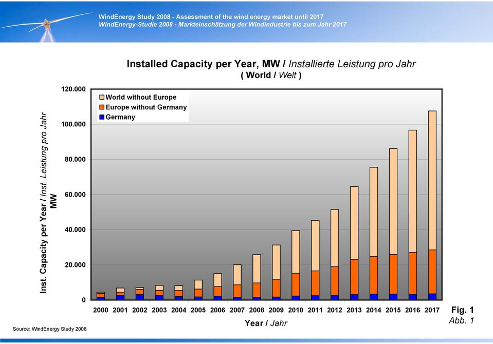 000 0 World without Europe Europe without Germany Germany Installed Capacity per Year,