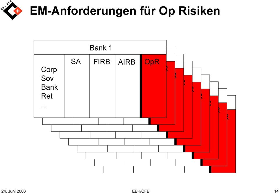 Corp Bank Corp Sov SA FIRB AIRB OpR Corp Sov