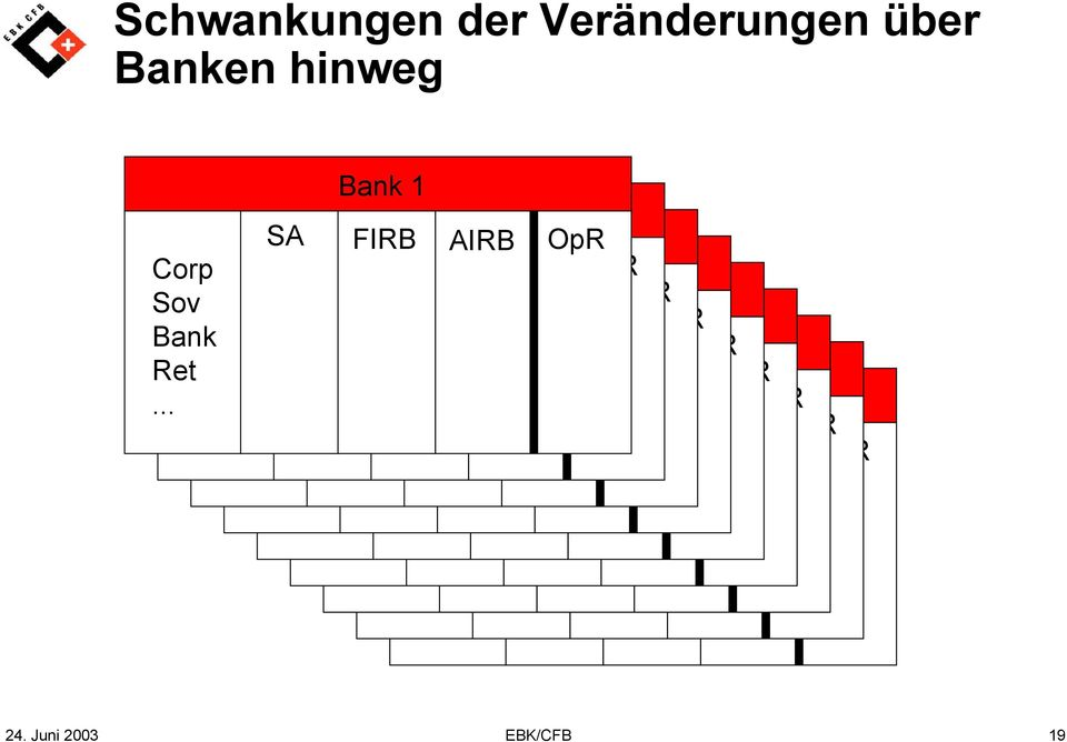 Sov Corp Corp Bank Corp Sov SA FIRB AIRB OpR Corp