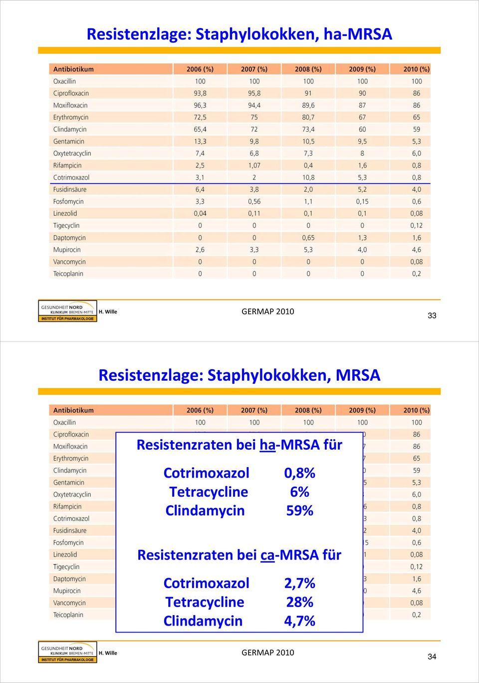 Cotrimoxazol 0,8% Tetracycline 6% Clindamycin 59% Resistenzraten
