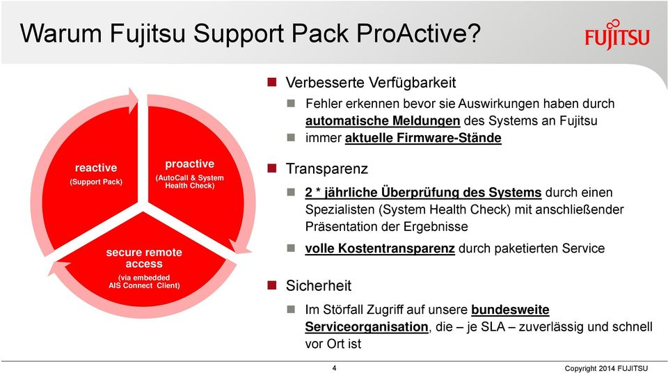 reactive (Support Pack) secure remote access (via embedded AIS Connect Client) proactive (AutoCall & System Health Check) Transparenz 2 * jährliche