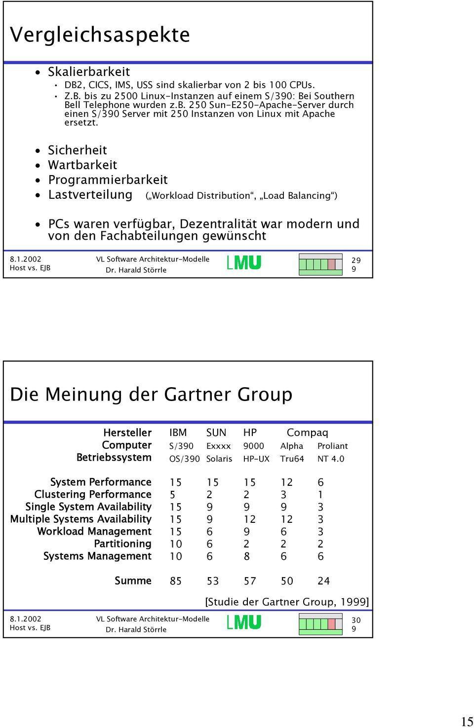 der Gartner Group Hersteller Computer Betriebssystem System Performance Clustering Performance Single System Availability Multiple Systems Availability Workload Management Partitioning Systems