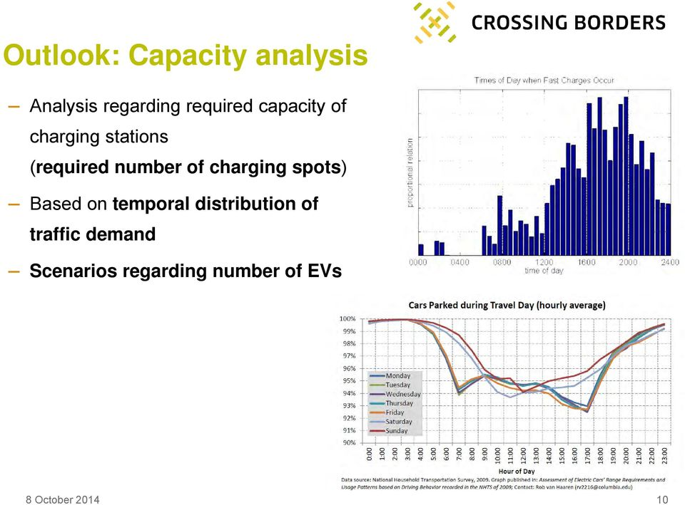 charging spots) Based on temporal distribution of