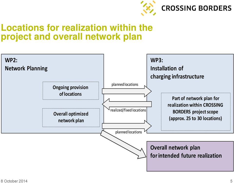 Installation of charging infrastructure Part of network plan for realization within CROSSING BORDERS project