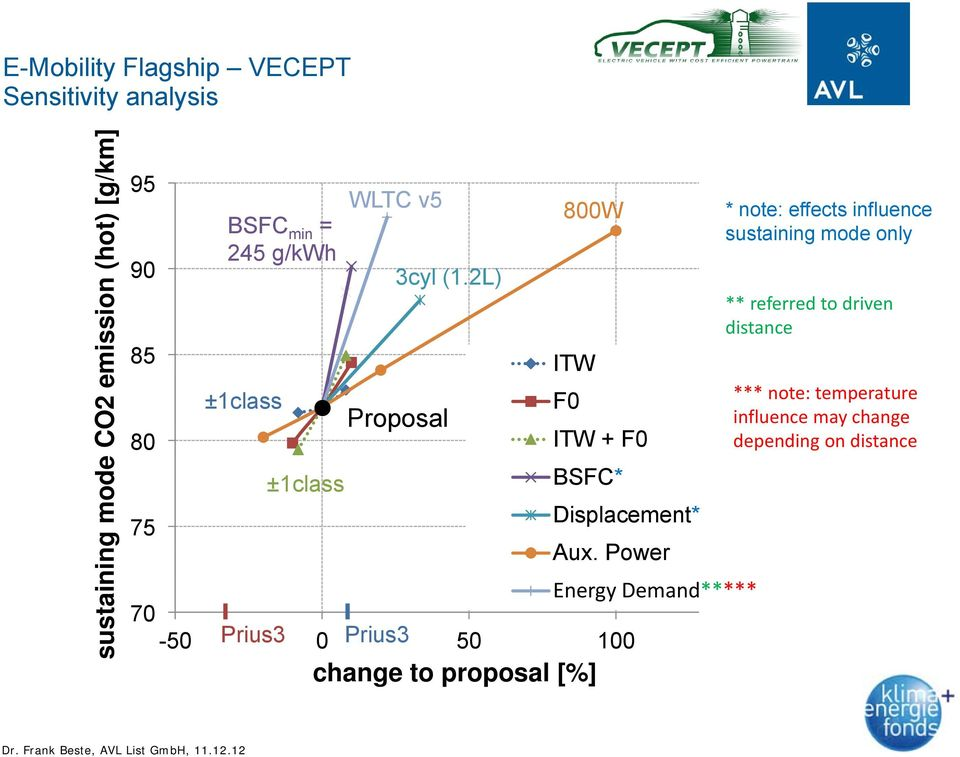 2L) Proposal 800W ITW Energy Demand***** 70-50 Prius3 0 Prius3 50 100 change to proposal [%] F0 ITW +