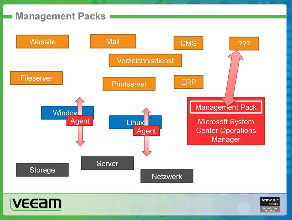 Windows Agent Linux Agent Management Pack