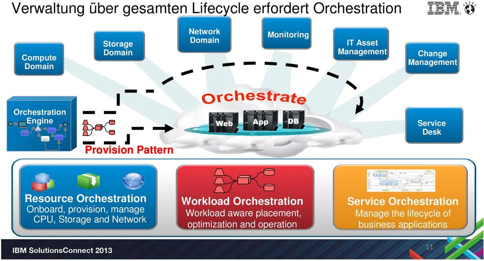 Service Desk Provision Pattern Resource Orchestration Onboard, provision, manage CPU, Storage and Network Workload