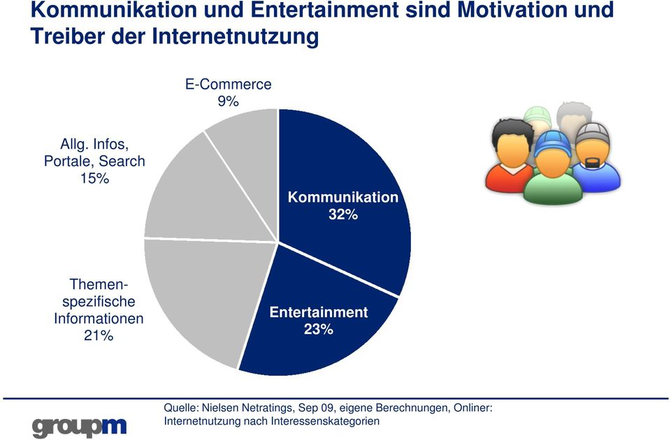 Infos, Portale, Search 15% Kommunikation 32% Themenspezifische Informationen