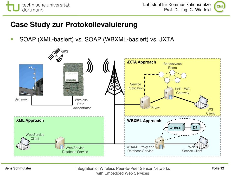 Wireless Data Concentrator Proxy WS Client ML Approach WBML Approach WBML DB Web