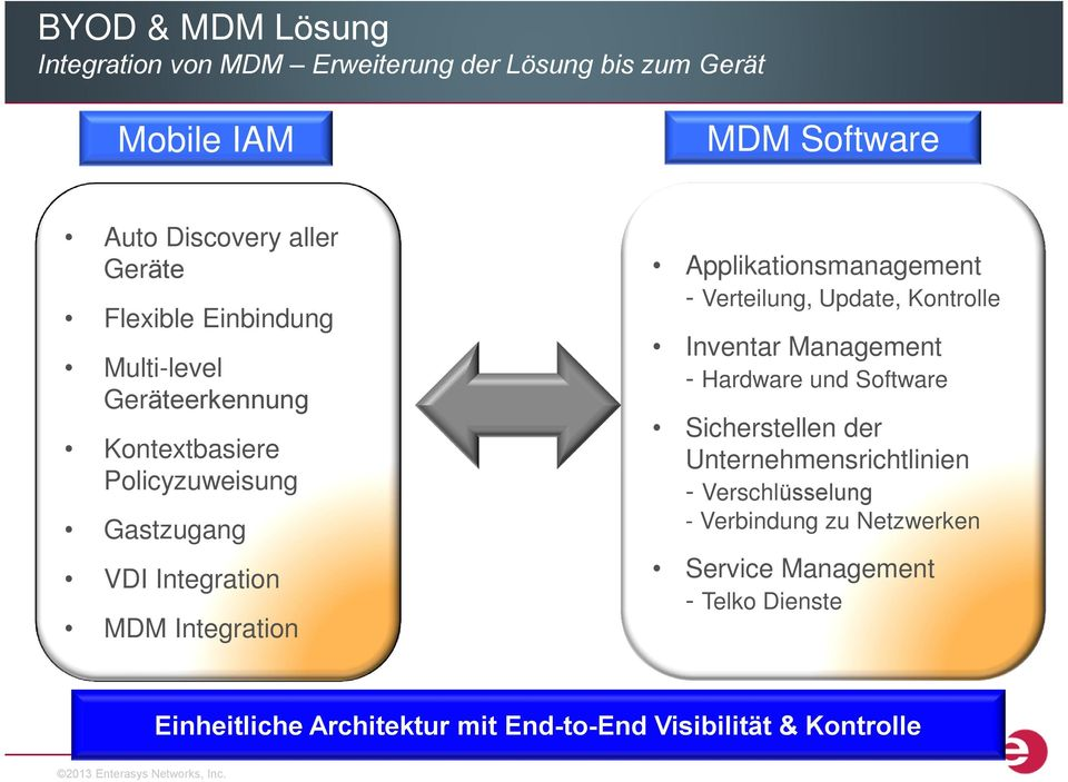 Applikationsmanagement - Verteilung, Update, Kontrolle Inventar Management - Hardware und Software Sicherstellen der