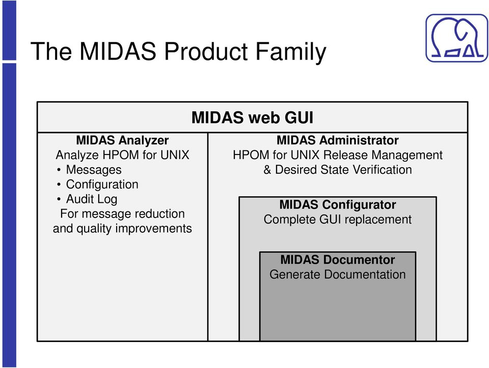 GUI MIDAS Administrator HPOM for UNIX Release Management & Desired State