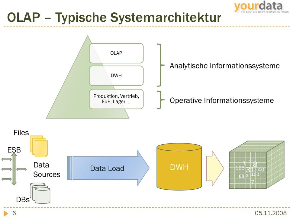 Vertrieb, FuE, Lager, Operative Informationssysteme