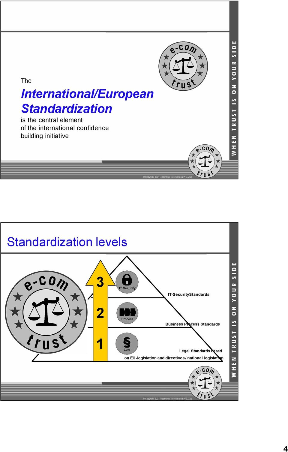 levels 3 2 1 IT-SecurityStandards Business Process Standards Legal