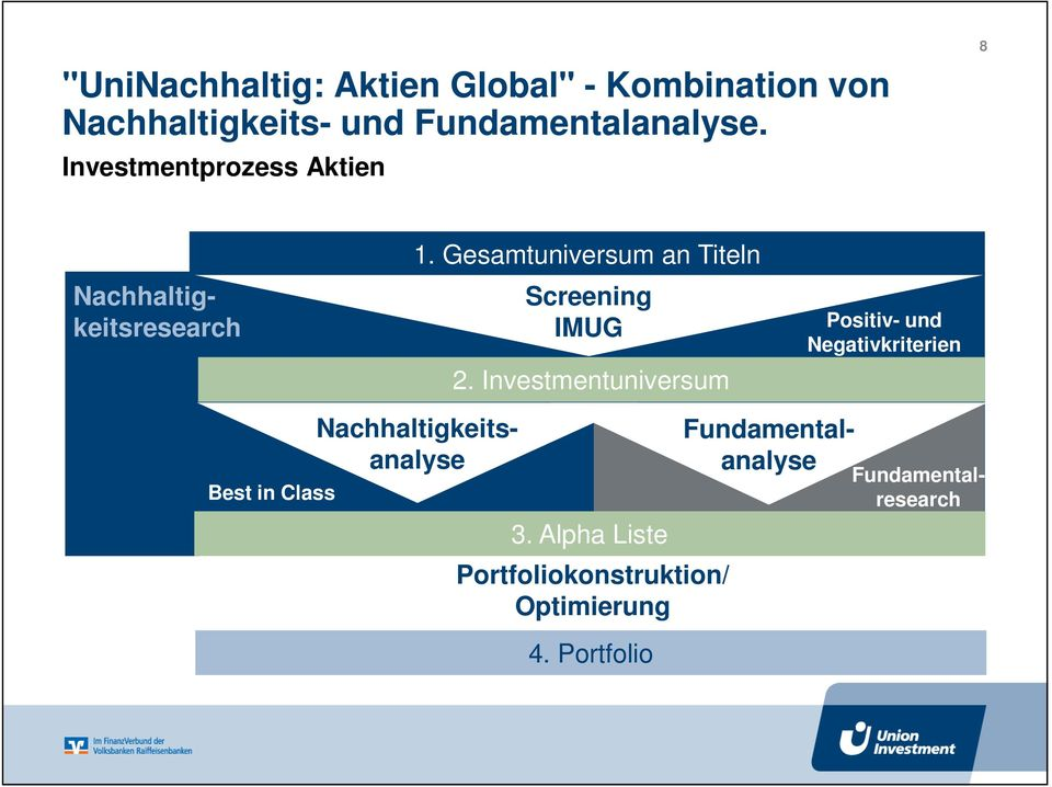 Investmentuniversum 3. Alpha Liste Portfoliokonstruktion/ Optimierung 4.
