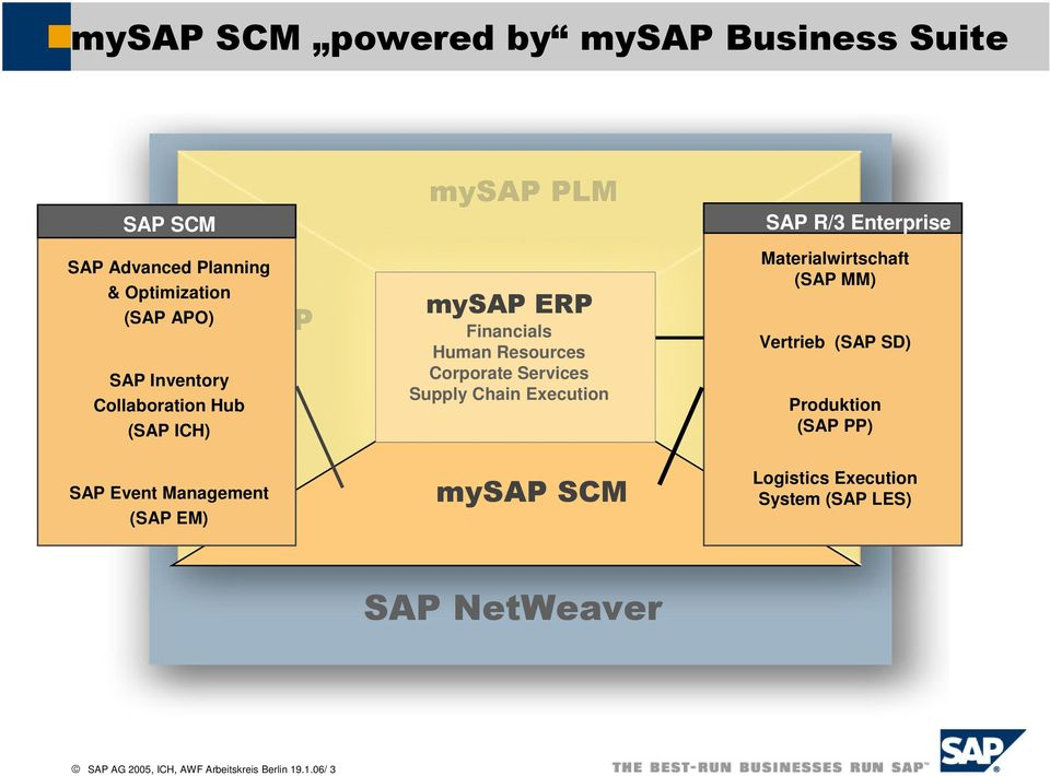 "SAP Event Management (SAP EM) 4"" 65 Financials Human Resources Corporate Services Supply Operations"