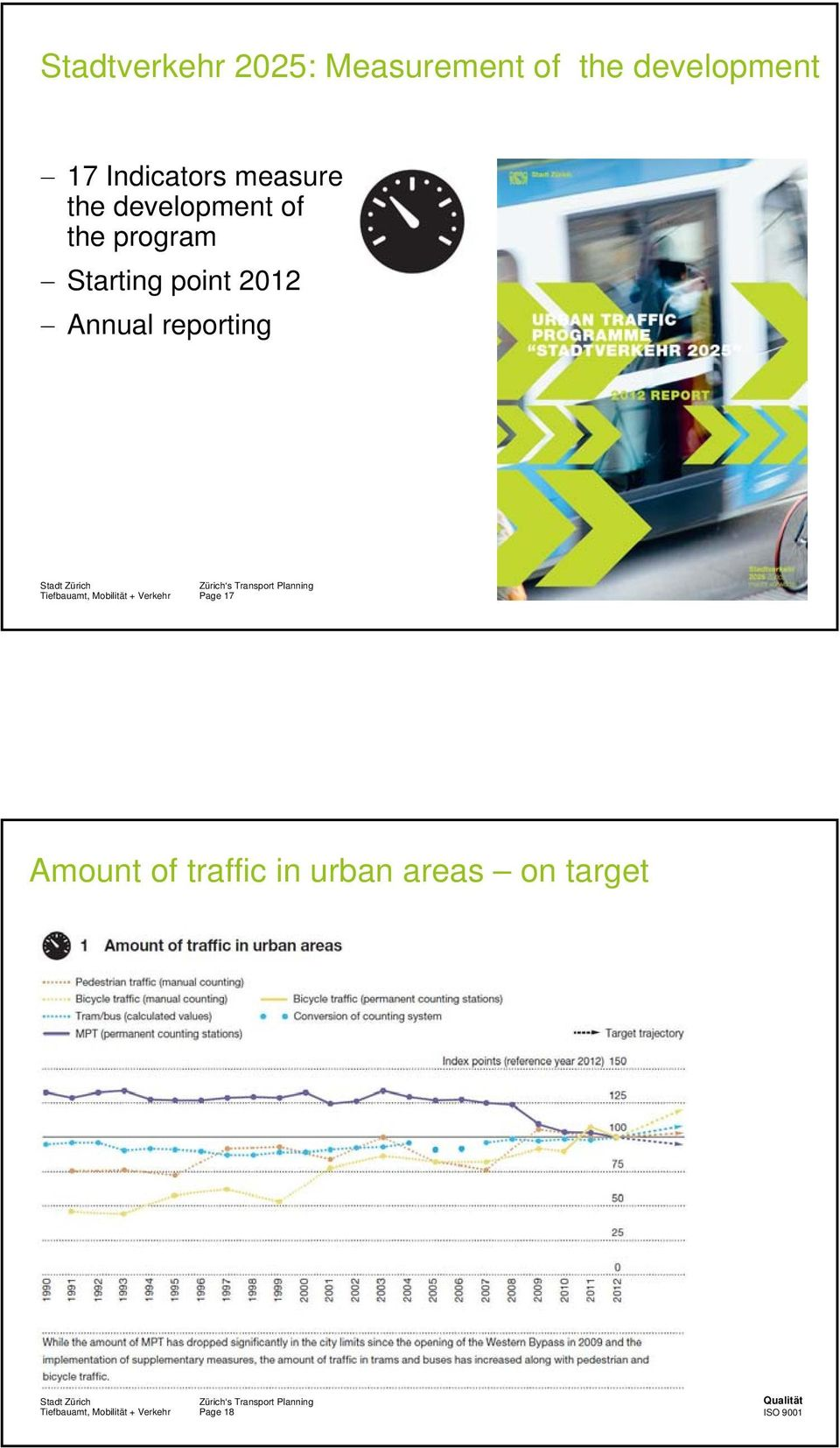 program Starting point 2012 Annual reporting Page