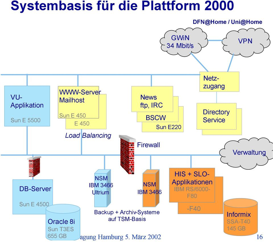 Verwaltung DB-Server Sun E 4500 Oracle 8i Sun T3ES 655 GB NSM IBM 3466 Ultrium NSM IBM 3466 Backup +