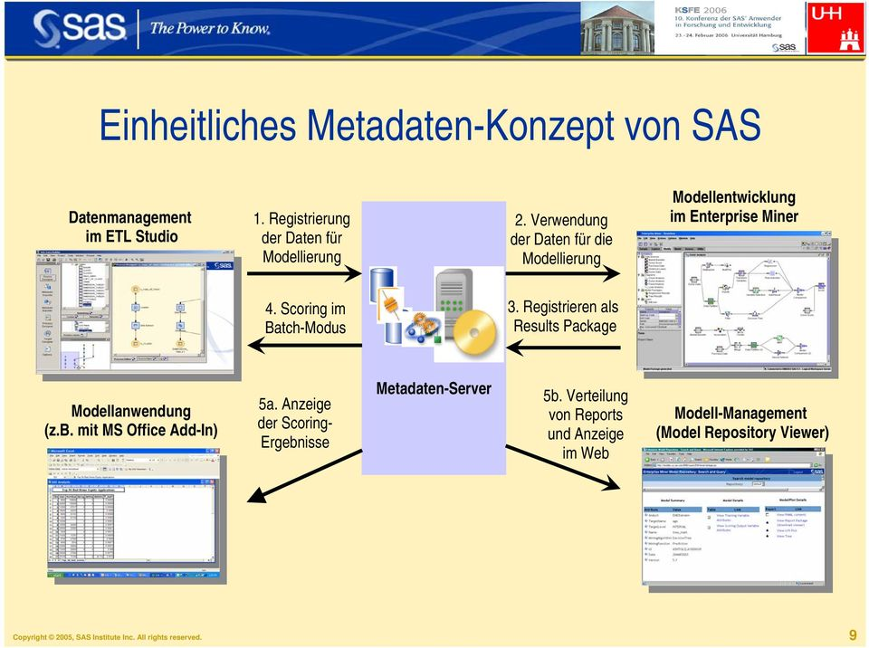 Registrieren als Results Package Modellanwendung (z.b. mit MS Office Add-In) 5a.