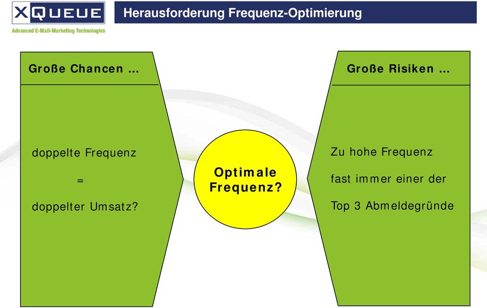 doppelter Umsatz? Optimale Frequenz?