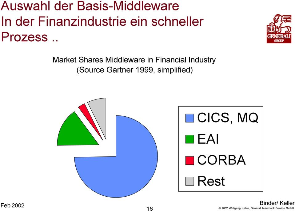 . Market Shares Middleware in Financial