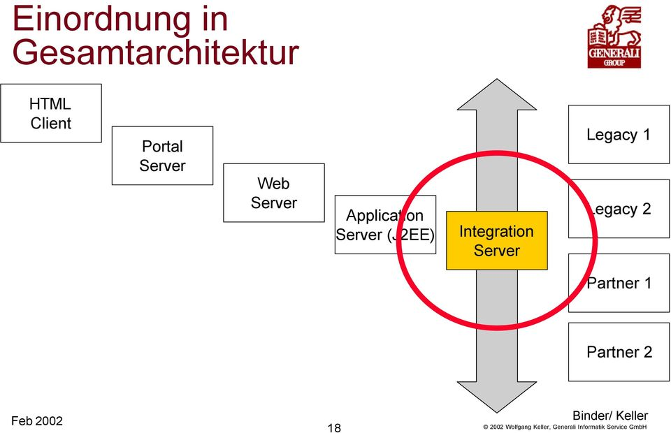 Application Server (J2EE) Integration