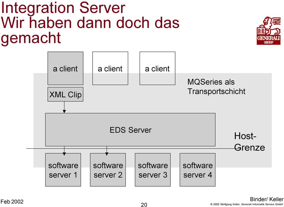 MQSeries als Transportschicht EDS Server