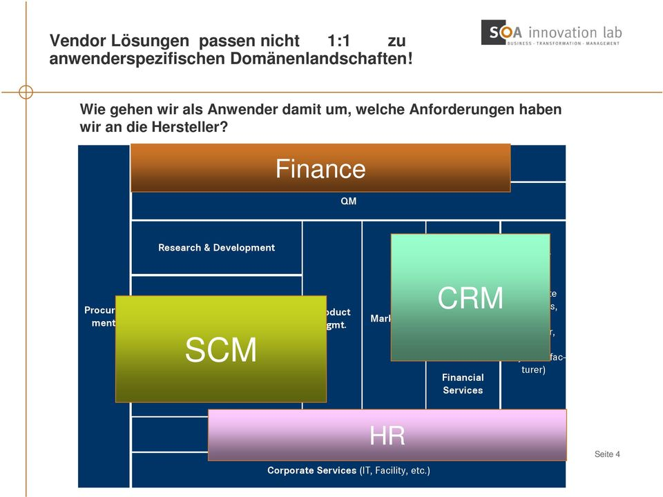 Finance Finance & Controlling QM Procuremt Research & Developmt Production SCM Supply Chain Mgmt. Product Mgmt.