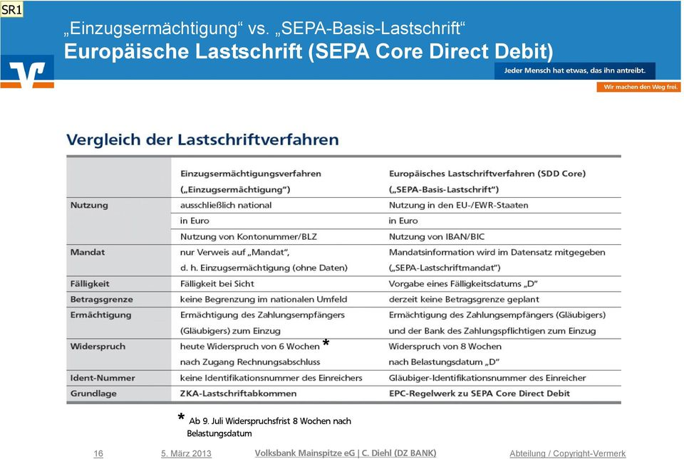 Core Direct Debit) * * Ab 9.