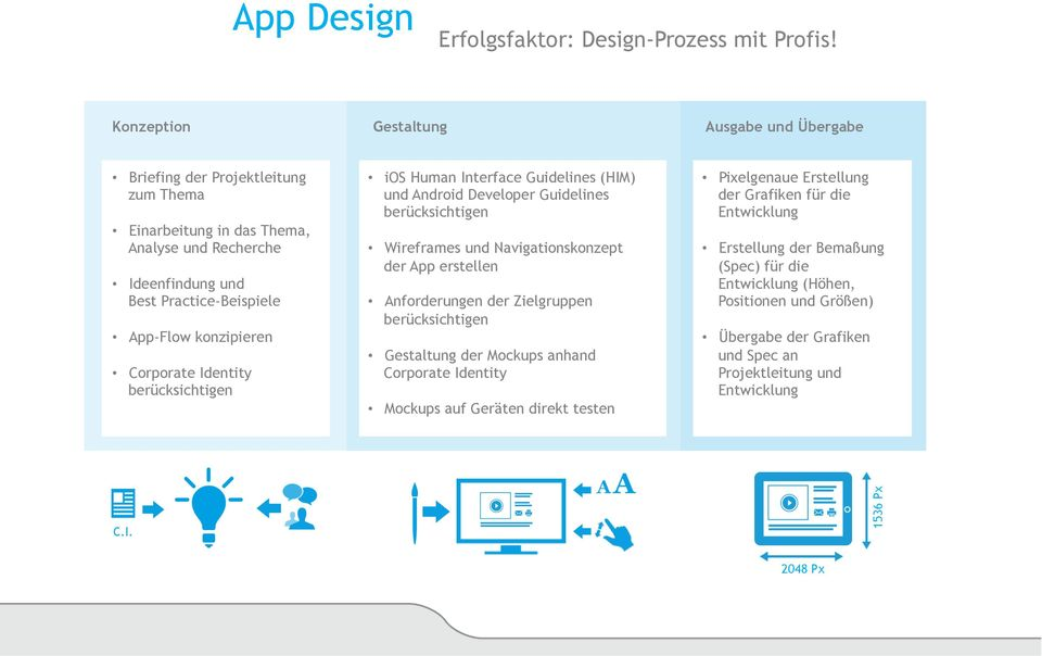 Corporate Identity berücksichtigen ios Human Interface Guidelines (HIM) und Android Developer Guidelines berücksichtigen Wireframes und Navigationskonzept der App erstellen Anforderungen der