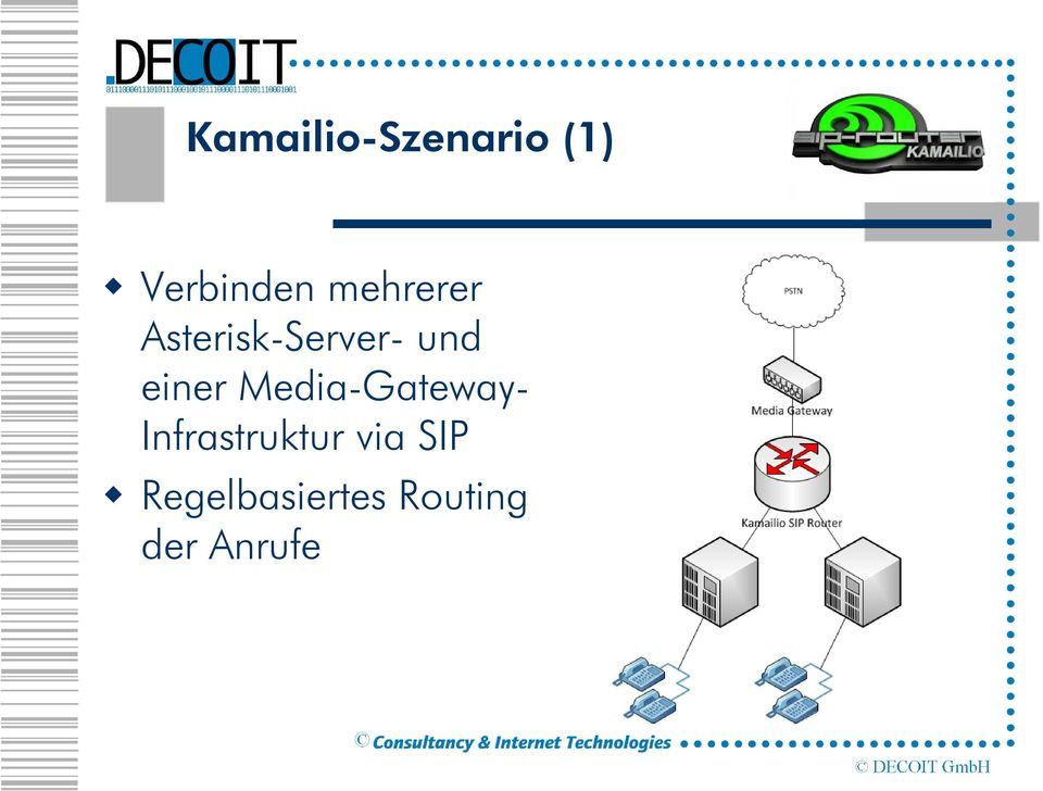 Media-Gateway- Infrastruktur via SIP